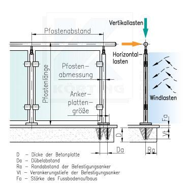 Darstellng der Einflussfaktoren auf die Statik der Geländerpfosten, welche die zu verwendende Rohrabmessung zum Ergebnis haben