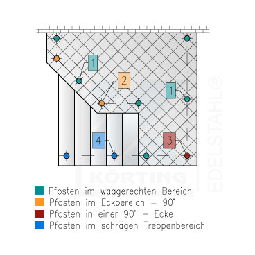 Darstellung von möglichen Pfosten - Montagepositionen in einem Geländer