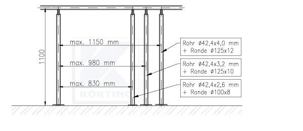 Geländerpfostenabstand Empfehlung bei aufgesetzter Montage, ensprechend der Geländerhöhe
