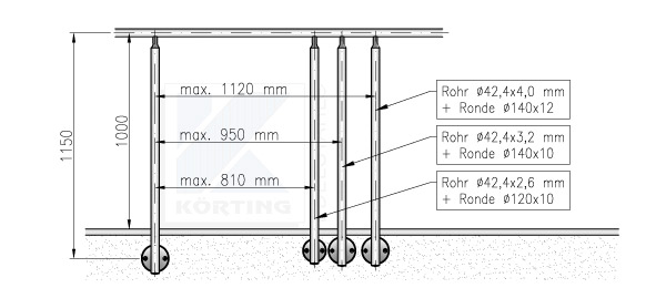 Geländerpfostenabstand Empfehlung bei seitlicher Montage, ensprechend der Geländerhöhe 1000 mm